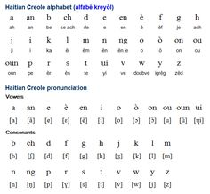 Haitian Creole (Kreyòl ayisyen) is a creole language spoken by about 8.5 million people in Haiti. There are a further 3.5 million speakers in a number of countries, including Canada, the USA, France, the Dominican Republic, Cuba, the Bahamas and other Caribbean countries. Haitian Creole is based largely on French, with influences from various West African languages, such as Wolof, Fon and Ewe. (...)