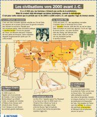 Les civilisations vers 2000 avant J.- C.