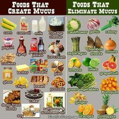 Foods that create mucus vs eliminate mucus. Since cold/flu season is on its, this should be a helpful list!