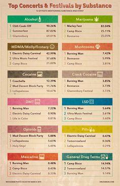 Drug preferences at