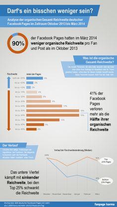 Facebook Reichweitenverluste von Fanpage Karma  Immobilienmakler in Hannover: arthax-immobilien.de