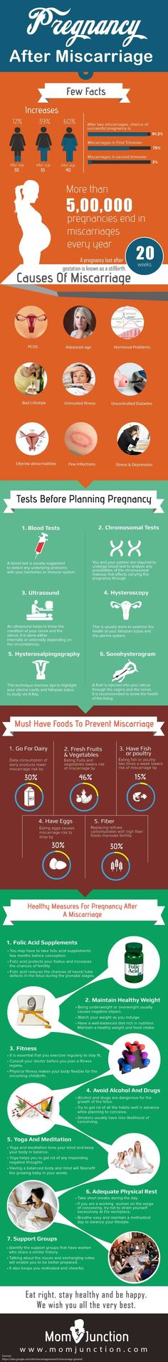 Infographic: Pregnancy After Miscarriage by @Mom Junction