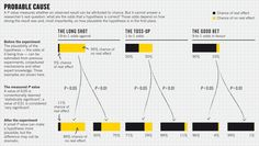 """P values, the 'gold standard' of statistical validity, are not as reliable as many scientists assume. One researcher suggested rechristening the methodology """"statistical hypothesis inference testing"""", presumably for the acronym it would yield. Here we explain why if you think you can trust 'em, you should think again. http://www.nature.com/news/scientific-method-statistical-errors-1.14700?WT.mc_id=PIN_NatureNews Nature Publishing Group"""