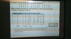 Día 3: Hoy por fin en lo que llevamos de curso hemos sido todos puntuales!!!! Empezamos la clase repasando la tabla de frecuencias, y realizando una pequeña tabla. Luego corregimos la tarea marcada, y marcamos una tarea para casa. La tarea trata de completar una tabla con los valores que nos dan.