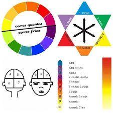Resultado de imagem para colorimetria capilar