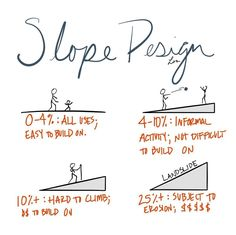 Different slopes allow for different functions. #AREsketches