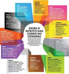 As cores e o marketing Digital Web Design, Graphic Design, Color Psychology, Mo S, Color Theory, Retail Design, Marketing Digital, Feng Shui, Adhd