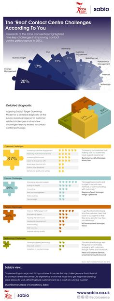 The 'Real' Contact Centre Challenges According To You Infographic