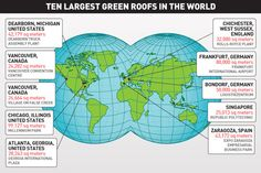 10 Largest Green Roofs in the World....