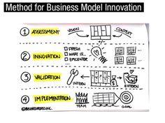 Methodology for business model innovation Types Of Innovation, Innovation Models, Innovation Strategy, Innovation Design, Design Thinking, Visual Thinking, Business Marketing, Online Business, Online Marketing