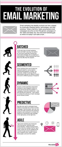 Petite histoire de l' Email Marketing | Emailing, Landing Pages & Email Retargeting E-mail Marketing, Marketing Digital, Marketing Website, Email Marketing Design, Email Marketing Campaign, Email Marketing Strategy, Content Marketing, Internet Marketing, Affiliate Marketing