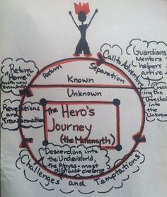 hero s journey writing assignment