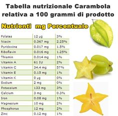 Proprietà e benefici Carambola