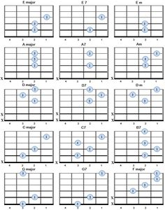 basic guitar chords for left handed players