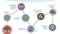 Cómo usar la Gamificación en el aula #infografia #infographic #education