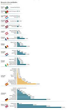 Impresionante Infografía del ABC que muestra lo que la banca europea esconde y España enseña.
