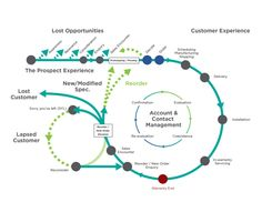 Unique approach to 'engineering' your customer experience. Design Ios, Web Design Trends, Graphic Design, Experience Map, Customer Experience, Information Design, Information Graphics, Kaizen, Design Thinking