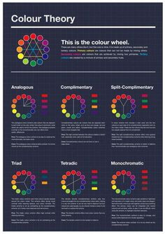 Psychology : Excellent Color Charts These show different color relationships used in art and design. Some color schemes/systems described are: analogous complimentary split-complimentary triad tetradic (double complementary) and monochromatic Graphisches Design, Graphic Design Tips, Chart Design, Design Color, Inkscape Tutorials, Art Tutorials, Tertiary Color, Elements And Principles, Design Theory
