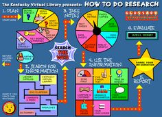"""""""How To Do Research"""" map. Kentucky Virtual Library has put together an interactive map of the research process for students. The map walks students through the research process from start to finish with every step along the way. Library Research, Research Skills, Study Skills, Research Projects, Group Projects, Teaching Writing, Teaching Tools, Teaching Resources, Teaching Kids"""