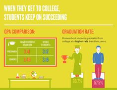 When They Get to College, Homeschool Students Keep on Succeeding