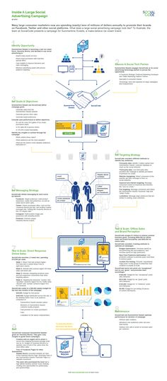 SocialCode-Inside-A-Large-Social-Advertising-Campaign-Infographic-2014-Q3