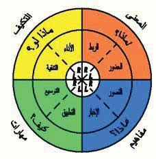 نموذج مكارثي 4mat بحث Google Pie Chart Chart Diagram