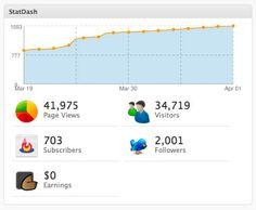 Best WordPress plugin to add statistics in your WordPress dashboard
