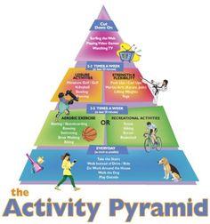 Activity Pyramid (courtesy of http://www.wellspan.org)