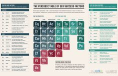 SEL's Periodic Table Of SEO Success Factors