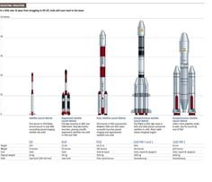 Indian launcher evolution - from small sats to the Moon! (via @ISRO_India)