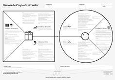 Canvas da Proposta de Valor, o que é e como usar | Colisões