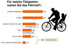 Die Zahl der Fahrradbesitzer in Deutschland hat von 2011 bis 2014 um 8 Prozent auf 83 Prozent zugenommen. Und 54 Prozent der Deutschen fahren mindestens einmal pro Woche Fahrrad – was einer Steigerung von 30 Prozent in vier Jahren entspricht. Dies zeigt ein Vergleich des Fahrrad-Monitors Deutschland 2011 mit dem aktuellen Fahrradmarkt-Monitor 2014.