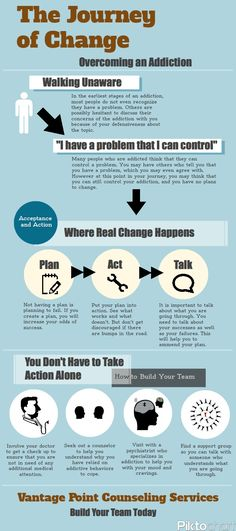 How To Prevent Substance Abuse Relapse After Rehab Infographic