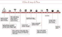 O cronograma do casamento