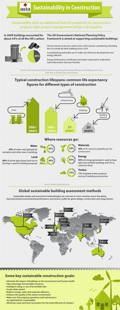 Sustainability in construction Infographic For more information at All-Rite Commercial Construction at: http://9nl.eu/allritegeneralconstruction
