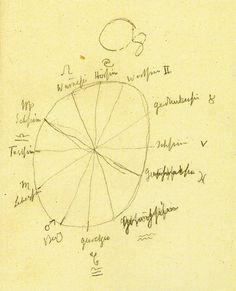 Rudolf Steiner's 12 senses and the Zodiac (b)