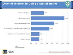 BIA/Kelsey's Consumer Commerce Monitor survey - Level of Interest in Digital Wallet  #consumer #mobilepayments