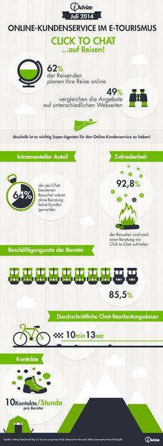 Online-Kundenservice im E-Tourismus. Die Statistiken zum Click to Chat im Tourismus.