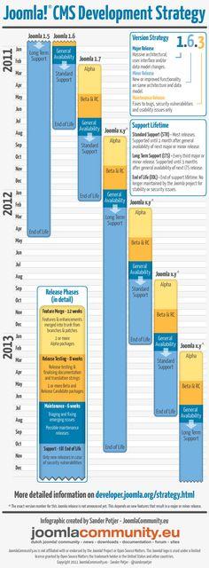Joomla CMS Development Strategy Infographic