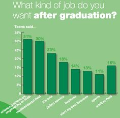 """Junior Achievement USA & ING Foundation's """"Teens and Careers"""" Survey 2012   blog.stemconnector.org"""