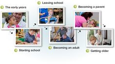 CCS Disability Action - Disability support and services, and create local awareness and education around disability issues. Leaving School, Starting School, National Board, Education Policy, Disability, Getting Old, Early Childhood, Autism, Curriculum