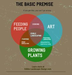 Edible landscaping: where growing plants and feeding people is an art form.