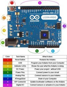 Arduino Leonardo Diagram v2 Arduino 101 #arduino  ~~~ For more cool Arduino stuff check out http://arduinoprojecthacks.com