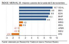 Ganadores y perdedores del Merval  #Argentina @Research for Traders