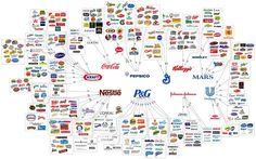 La ilusión de la elección: 10 de las empresas que controlan todo lo que compras