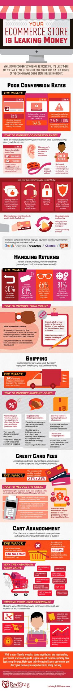 Your Ecommerce Website Is Leaking Money - Infographic
