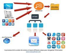 Les disavantages de la curation de contenu pour réorganiser l'information http://www.maria-johnsen.com/lesarticles/les-disavantages-de-la-curation-de-contenu-pour-reorganiser-linformation/