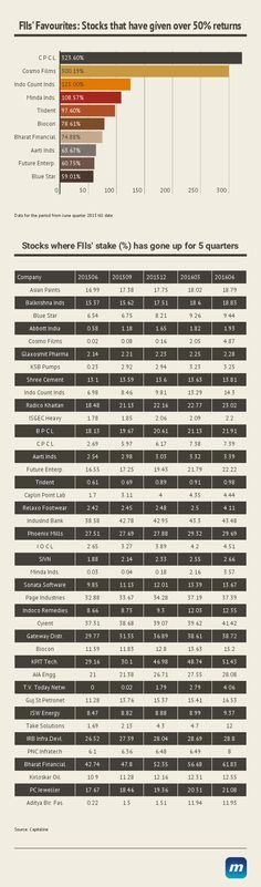 40 stocks where FIIs' stake has increased in the last 5 quarters…