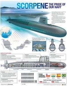 French SSN submarine scorpene (Scorpin)