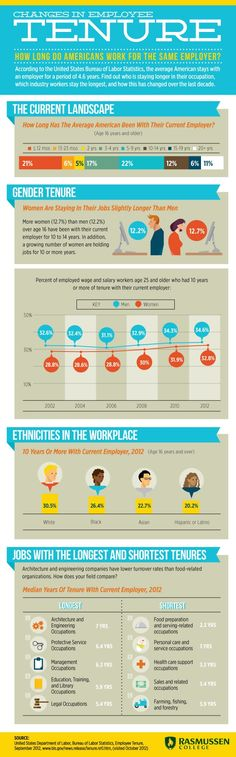 Is job loyalty dead? #Infographic on how long do Americans work for the same employer?